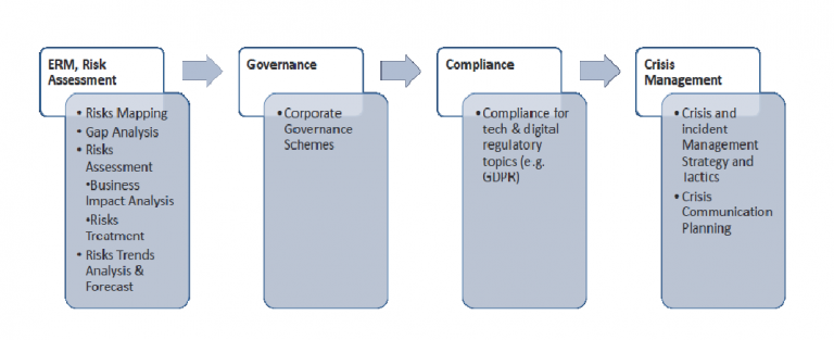 https://www.capitalscirclegroup.com/wp-content/uploads/2020/04/governance-risk-img-bloque1.png